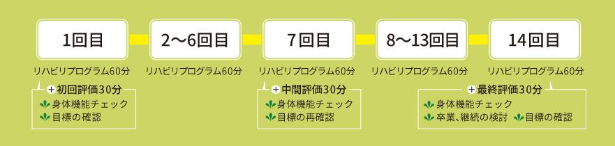 《通常コース》2か月14回コース